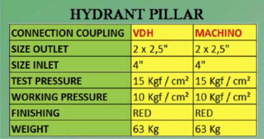 Data hydrant pillar Surabaya